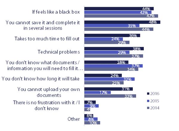 Was sind die frustrierendsten Aspekte bei der Online-Bewerbung - Quelle Potentialpark, persoblogger