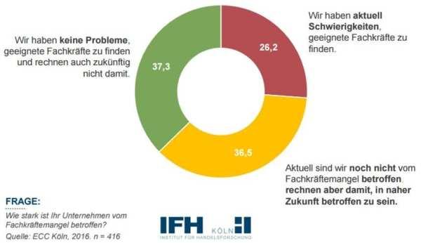 Fachkraeftemangel im Einzelhandel - Quelle ECC Köln/IFH Köln