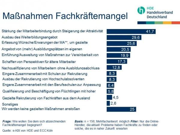 massnahmen-gegen-den-fachkraeftemangel-quelle-handelsverband-deutschland