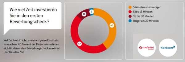 Personaler investieren maximal 5 Minuten zur Sichtung der Bewerbungsunterlagen
