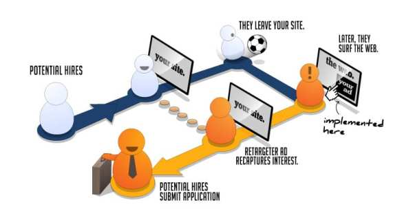 So funktioniert Retargeting im Recruiting - Quelle entelo