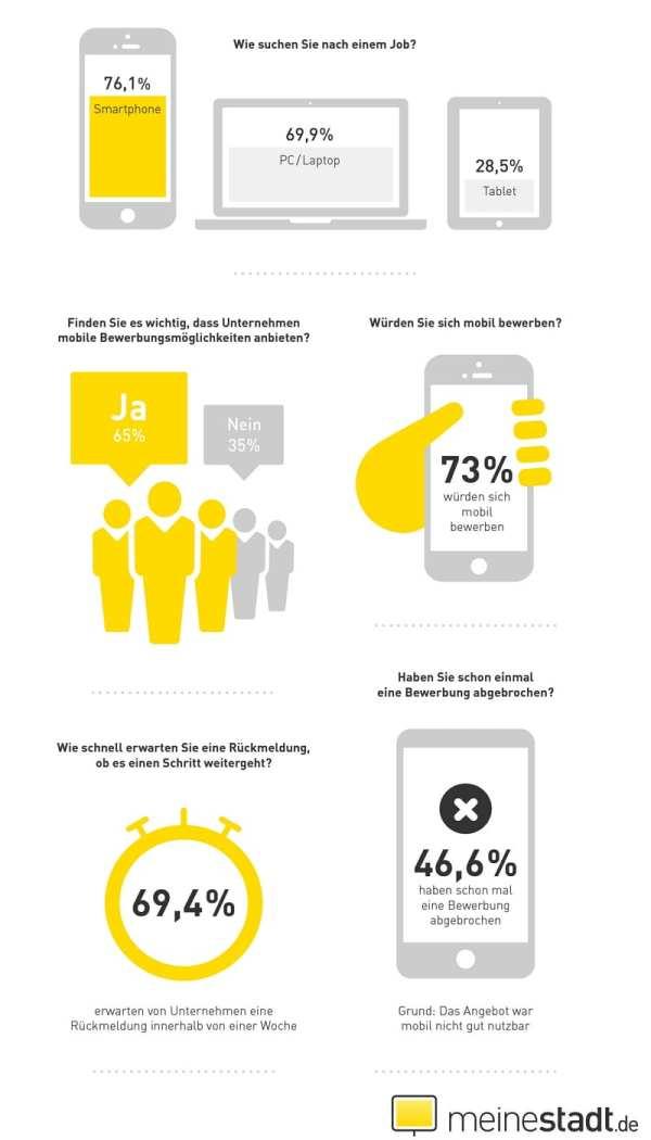 Mobile Recruiting - Wie Bewerber suchen und was sie wollen - Quelle meinestadt.de