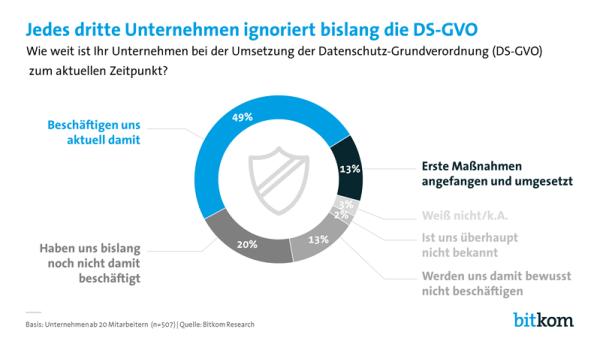 DSGVO in den Unternehmen noch nicht angekommen - Grafik und Quelle bitkom