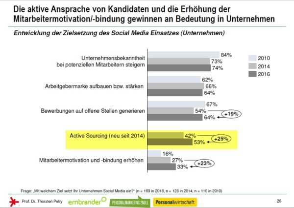 Active Sourcing nimmt an Bedeutung zu - Social Media Personalmarketing Studie 2016