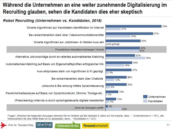 Kandidaten sehen KI und Digitalisierung im Recruiting eher skeptisch - Social Media Personalmarketing Studie 2018