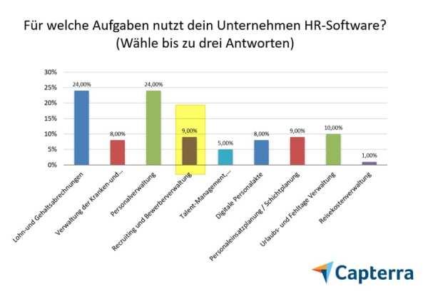 Recruiting-Software ohne Relevanz bei HR-Software - Quelle Capterra HR Software Trends