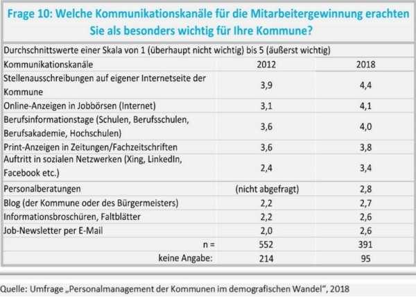 Recruiting-Kanäle Kommunen