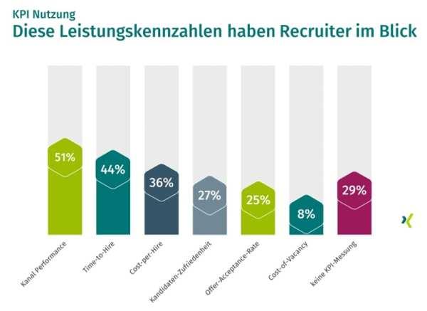 Recruiting- KPI - Diese Kennzahlen haben Recruiter im Blick - Quelle XING