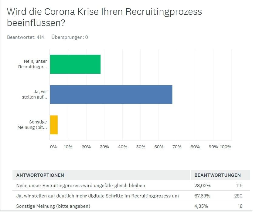 Einfluss des Coronavirus aufs Recruiting - Quelle ICR
