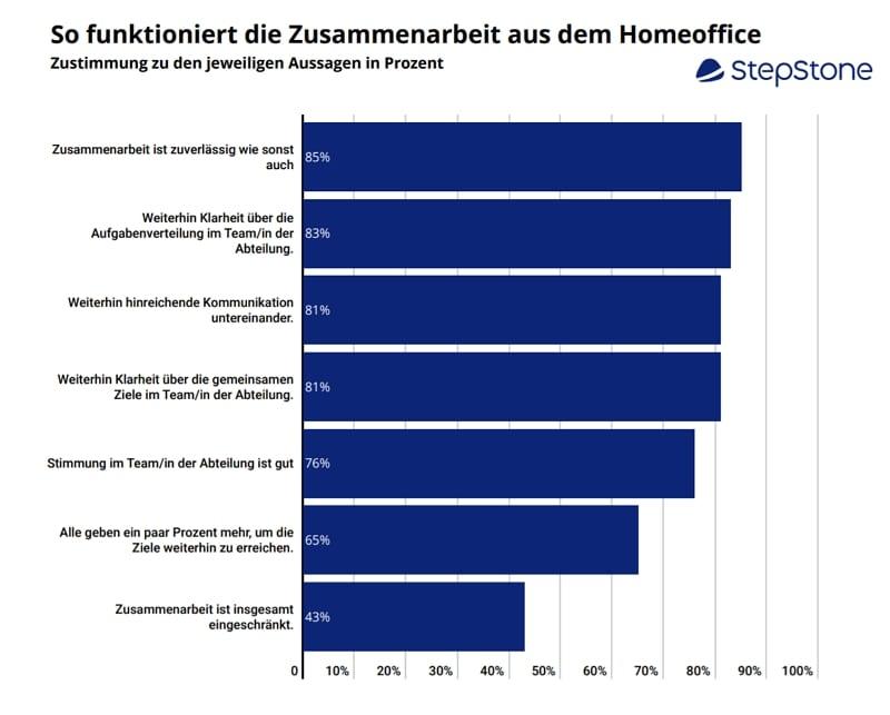 Zusammenarbeit im Homeoffice - Quelle StepStone