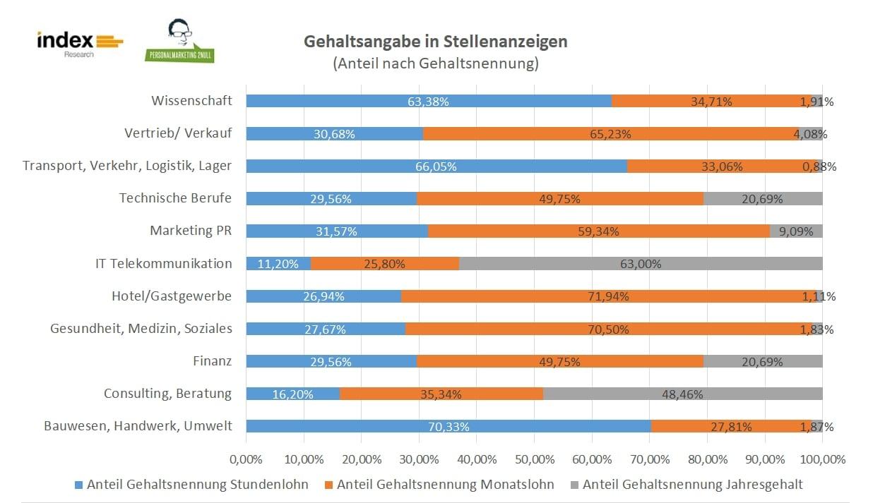 Gehaltsangabe in Stellenanzeigen - Anteil nach Gehaltsnennung