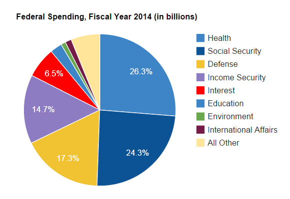 This part of federal spending chart also pie financial food for thought rh personalmoneymanagmentcenter wordpress