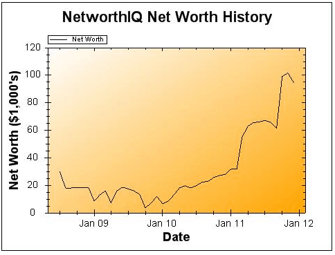 December 2011 Net Worth Update