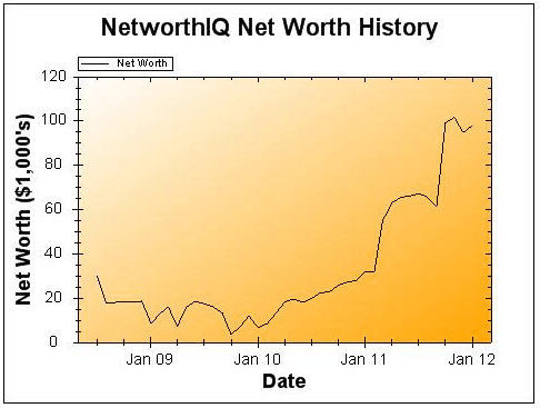2011 Net Worth Update