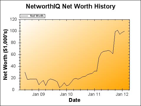 January 2012 Net Worth and Earnings Update