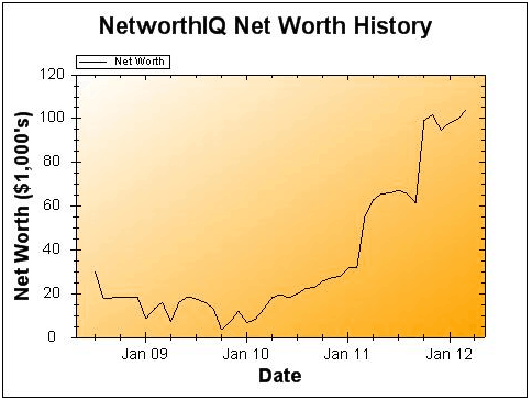 March 2012 Net Worth and Earnings Update