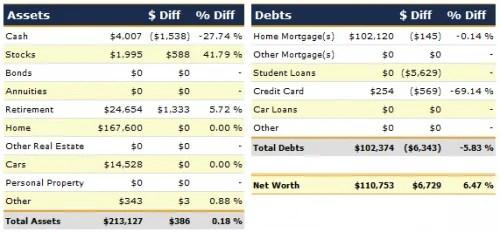 April 2012 Net Worth Detail