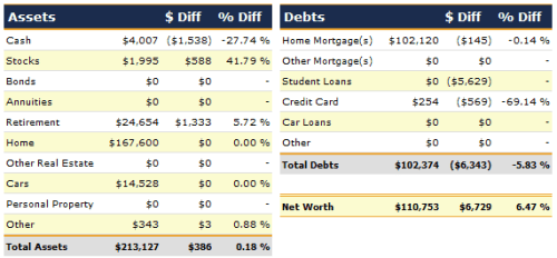 April 2012 Net Worth Detail