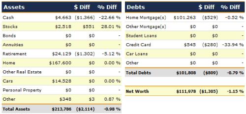June 2012 Net Worth