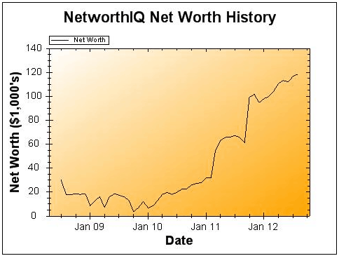 August 2012 Net Worth and Earnings Update