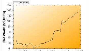 November 2012 Net Worth Chart