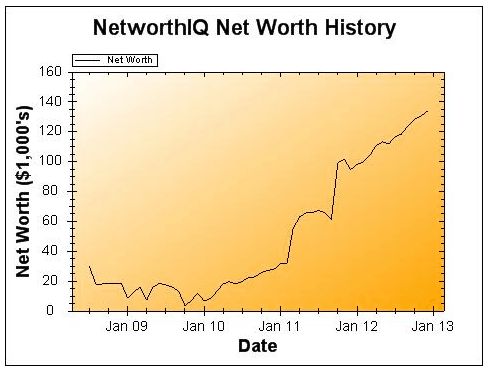 December 2012 Net Worth and Earnings Update