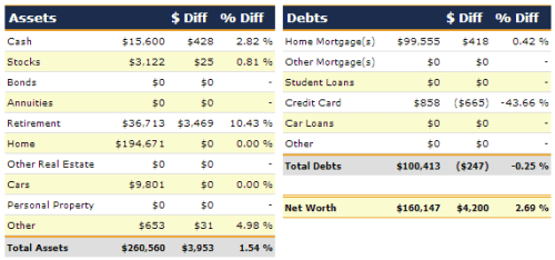 February 2013 Net Worth Detail