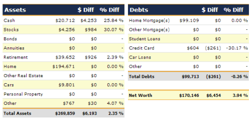 April 2013 Net Worth Detail