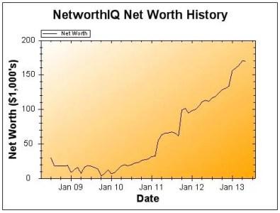 May 1 2013 Net Worth