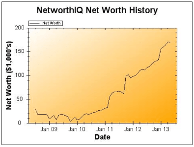 May 1 2013 Net Worth