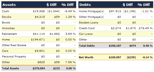 May 1 2013 net worth detail