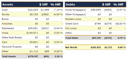 September 2013 Net Worth Detail