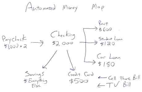 Automated Money Map