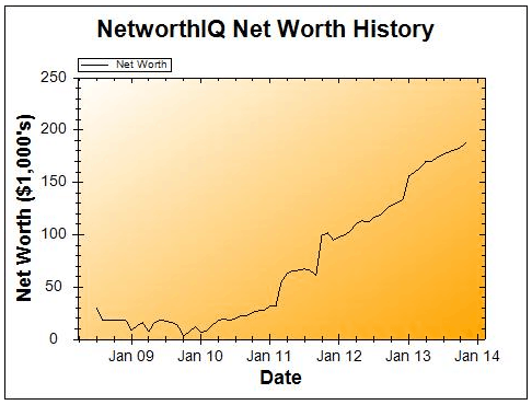 November 2013 net worth chart