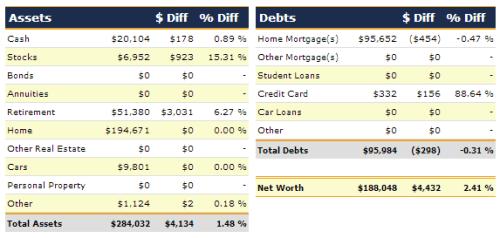 November 2013 net worth detail