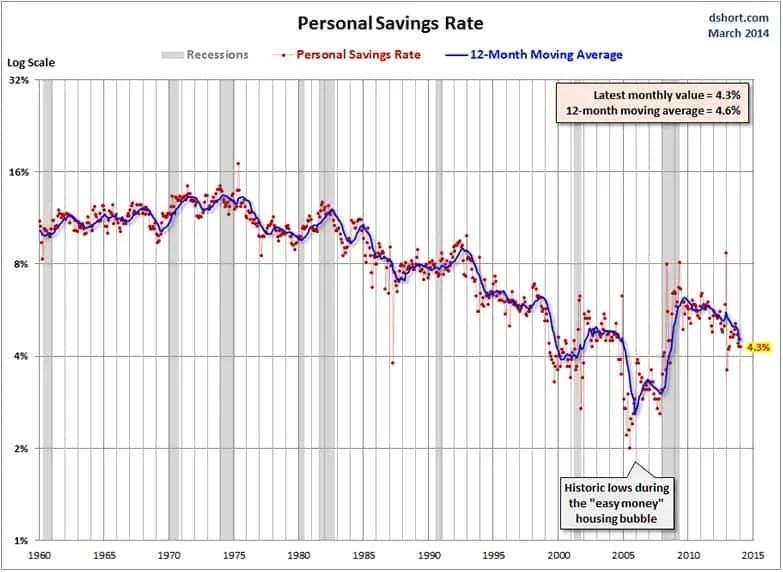 US savings rate trend
