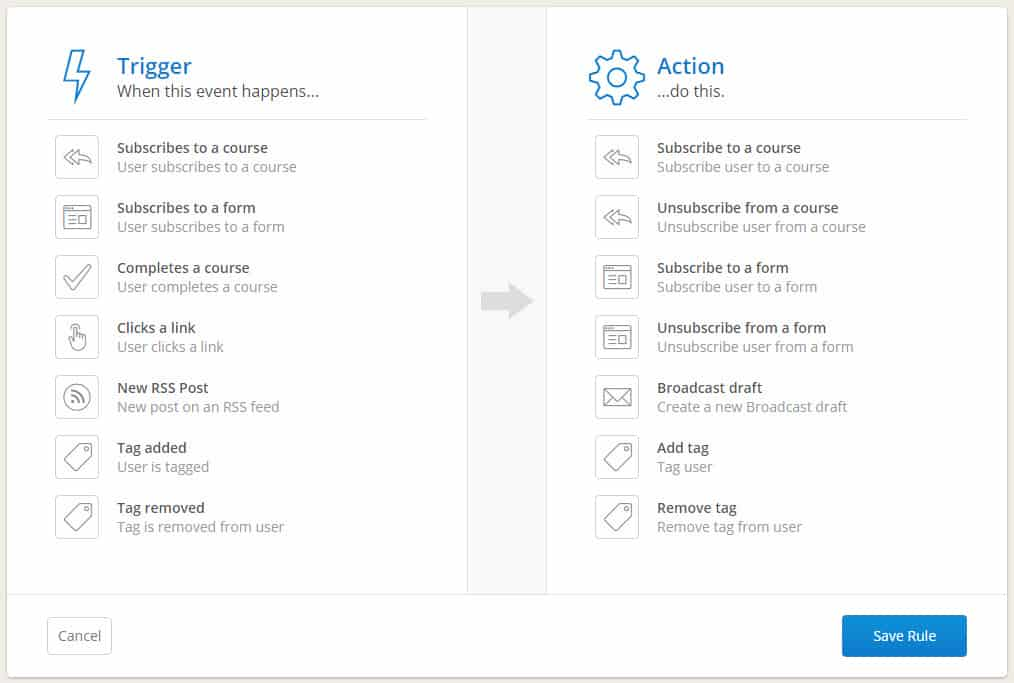 ConvertKit Automation Rules PersonalProfitability.com - ConvertKit Review