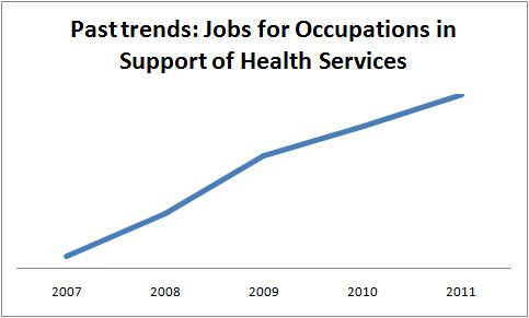 Past Personal Support Worker Employment Trends in Ontario
