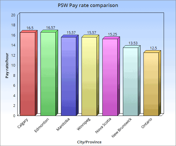 PSW pay rate comparison