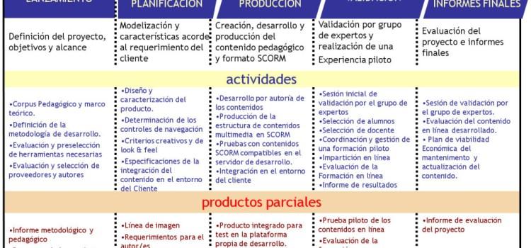 ¿Cómo crear un proyecto de contenidos didácticos online?