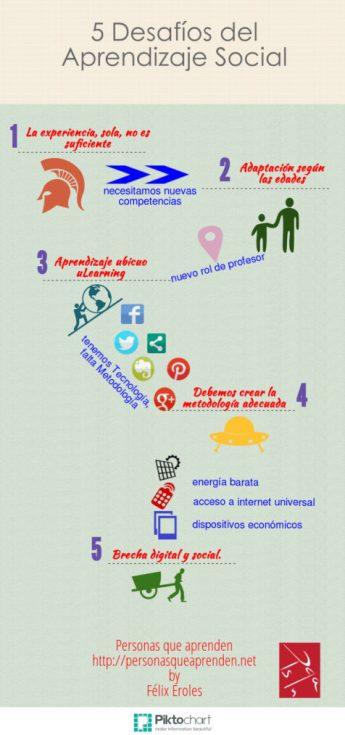 Desafíos del Aprendizaje Social