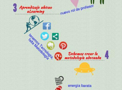 Cinco desafíos del aprendizaje social