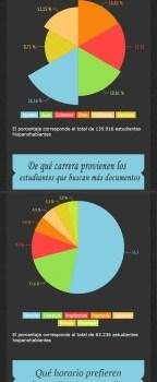 Investigación: uso de internet por estudiantes hispanohablantes