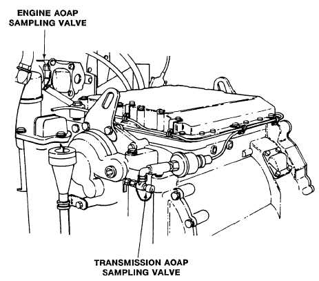 ARMY OIL ANALYSIS PROGRAM (AOAP) SAMPLING VALVES
