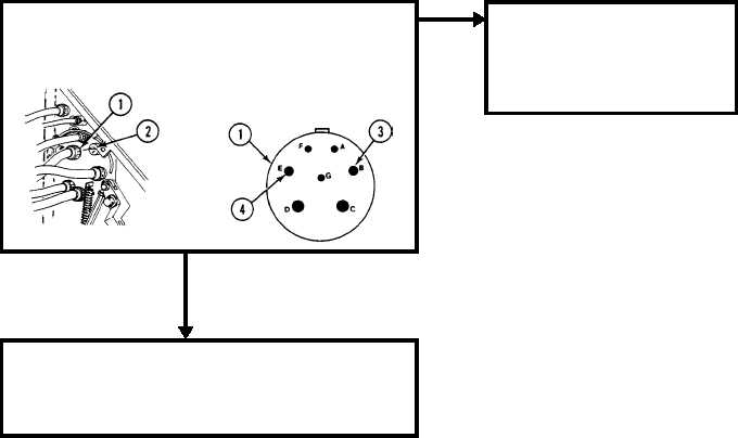 GENERATOR MALFUNCTIONS AS INDICATED BY BATTERY/GENERATOR