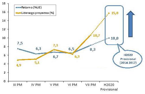 Evolución del retorno español en los Programas Marco