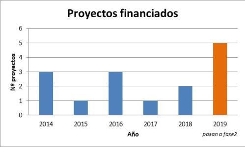 Proyectos financiados convocatoria bilateral CDTI – FONDECYT. Fuente: Elaboración propia.