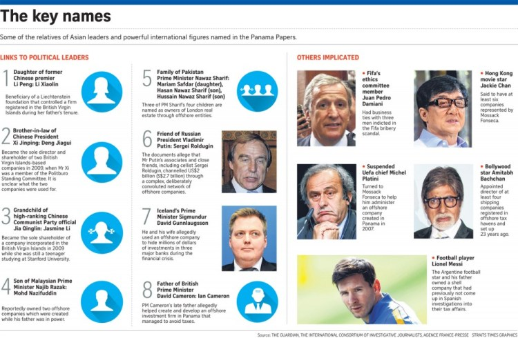 Panama-Papers-people-involved-ST-photo