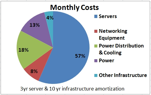 Overall Data Center Costs – Perspectives
