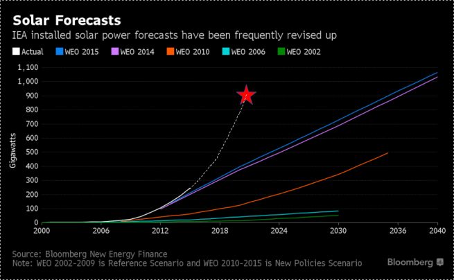 solar-forecasts-bloomberg